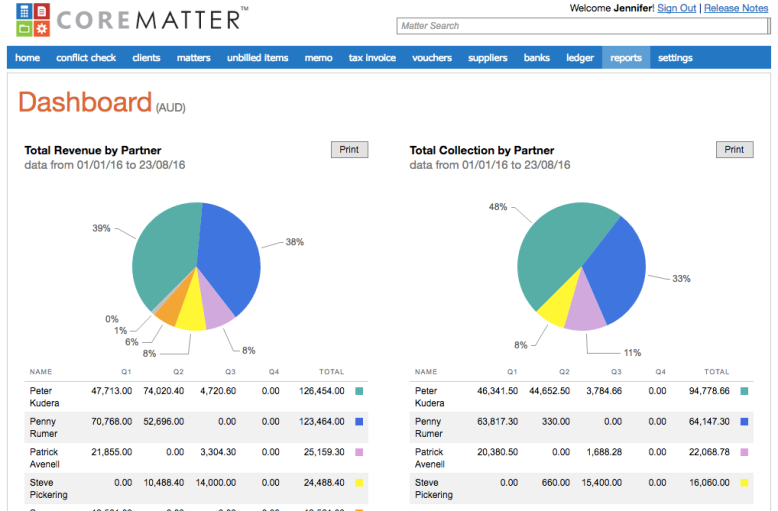 CoreMatter - Dashboard Reporting